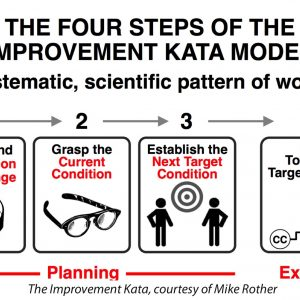 Improvement Kata