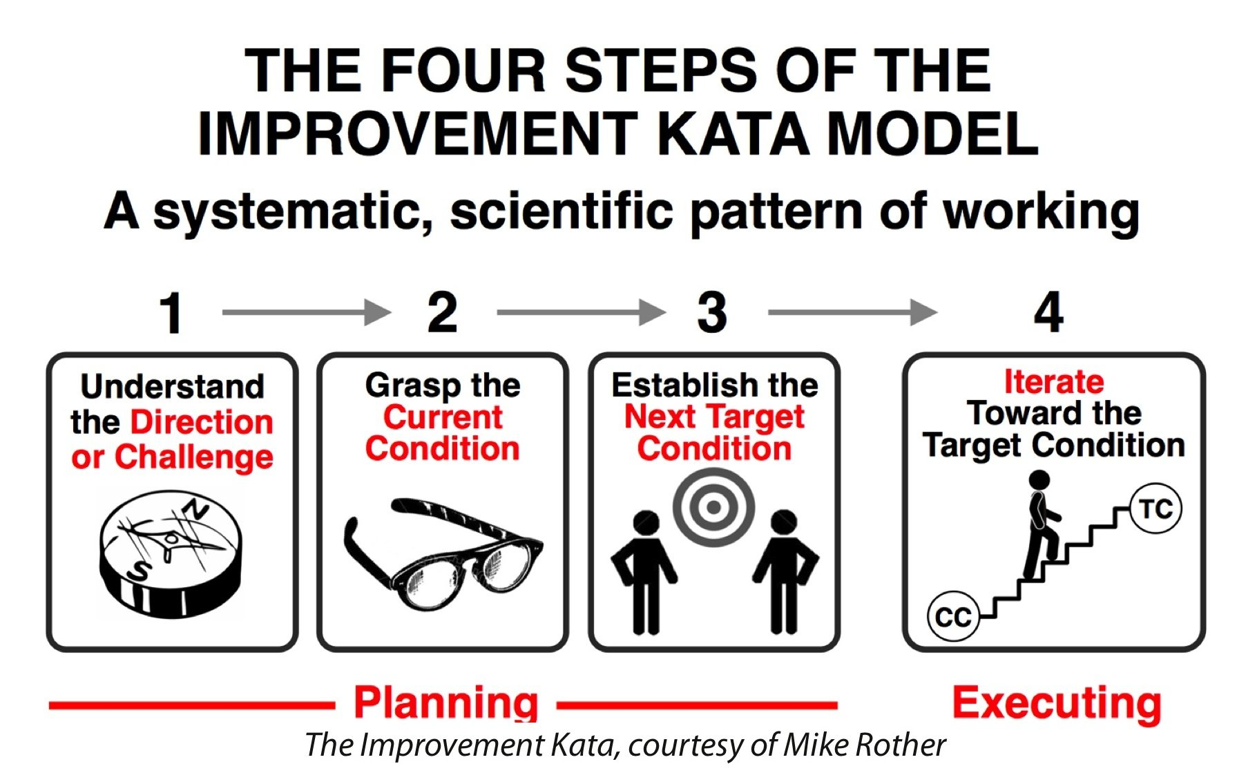 [Experience Report] KataCon the first and best Toyota Kata Summit conference ever!