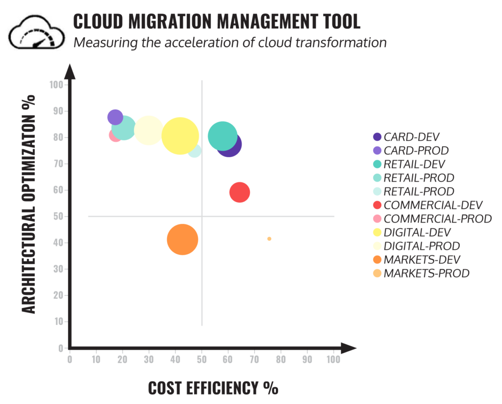 cloud-migration-management-tool-maturity-model-alternative